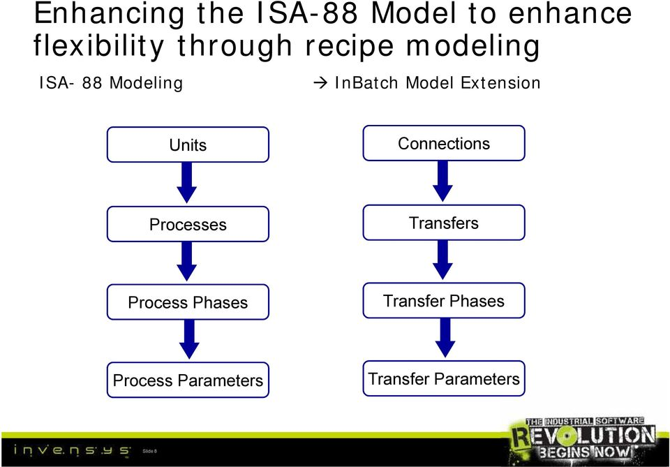 Units Connections Processes Transfers Process Phases