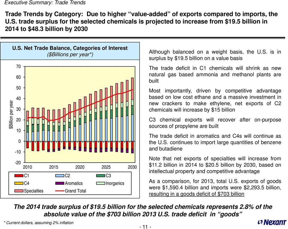 Net Trade Balance, Categories of Interest ($Billions per year*) 7 6 5 4 3 2 1-1 -2 C1 C2 C3 C4 Aromatics Inorganics Specialties Grand Total Although balanced on a weight basis, the U.S. is in surplus by $19.