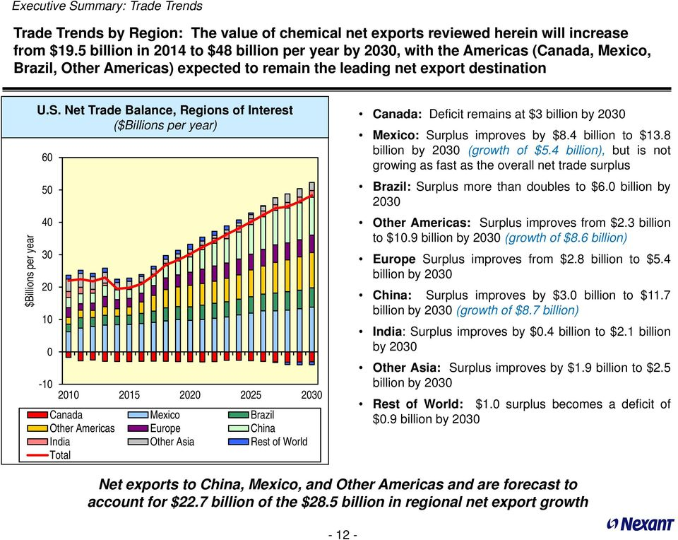 Net Trade Balance, Regions of Interest ($Billions per year) 6 5 4 3 2 1-1 Canada Mexico Brazil Other Americas Europe China India Other Asia Rest of World Total Canada: Deficit remains at $3 billion