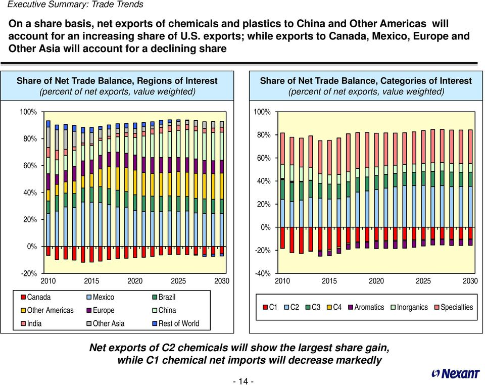exports; while exports to Canada, Mexico, Europe and Other Asia will account for a declining share Share of Net Trade Balance, Regions of Interest (percent of net exports, value