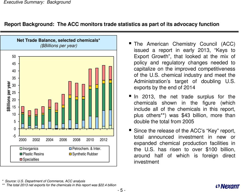 Synthetic Rubber The American Chemistry Council (ACC) issued a report in early 213, Keys to Export Growth, that looked at the mix of policy and regulatory changes needed to capitalize on the improved