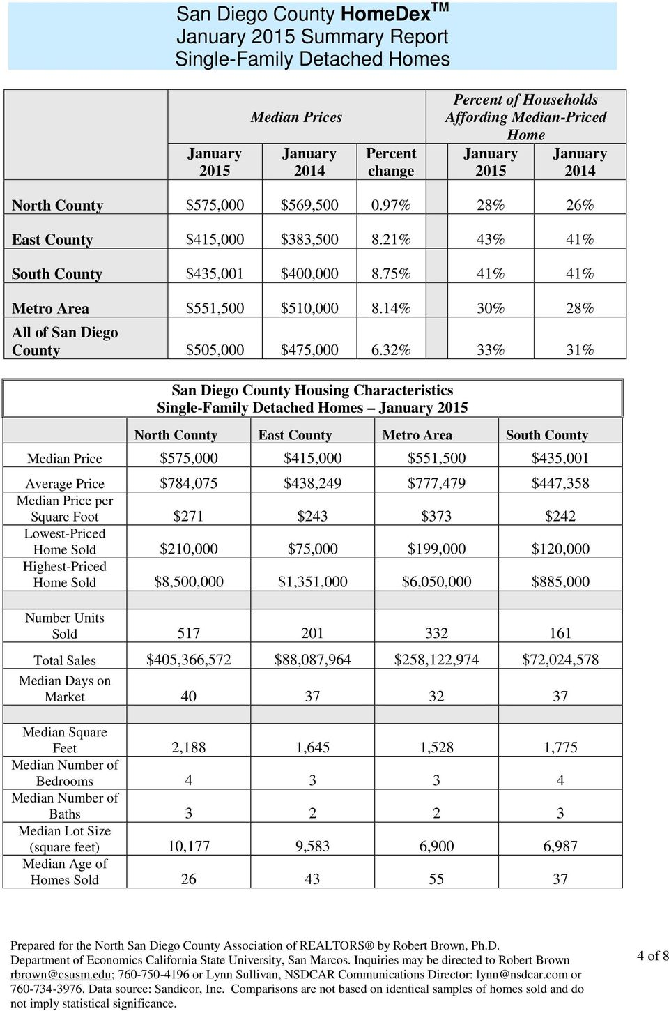 32% 33% 31% San Diego County Housing Characteristics Single-Family Detached Homes January North County East County Metro Area South County Price $575,000 $415,000 $551,500 $435,001 Average Price
