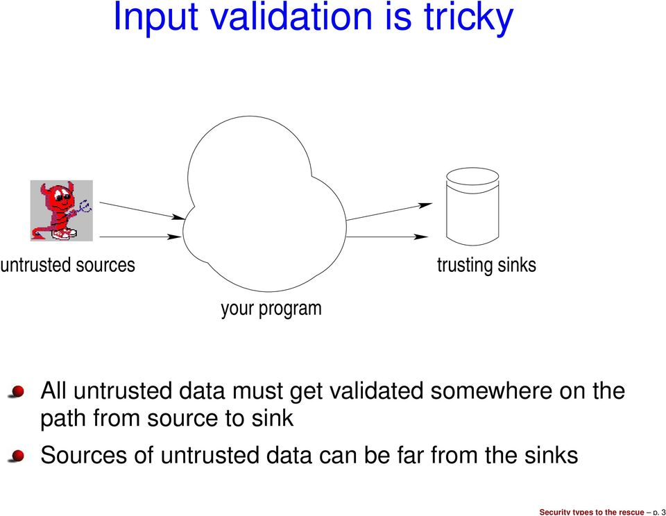 sinks your program All untrusted data must get validated