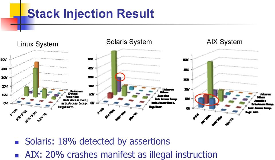 18% detected by assertions AIX: 20%