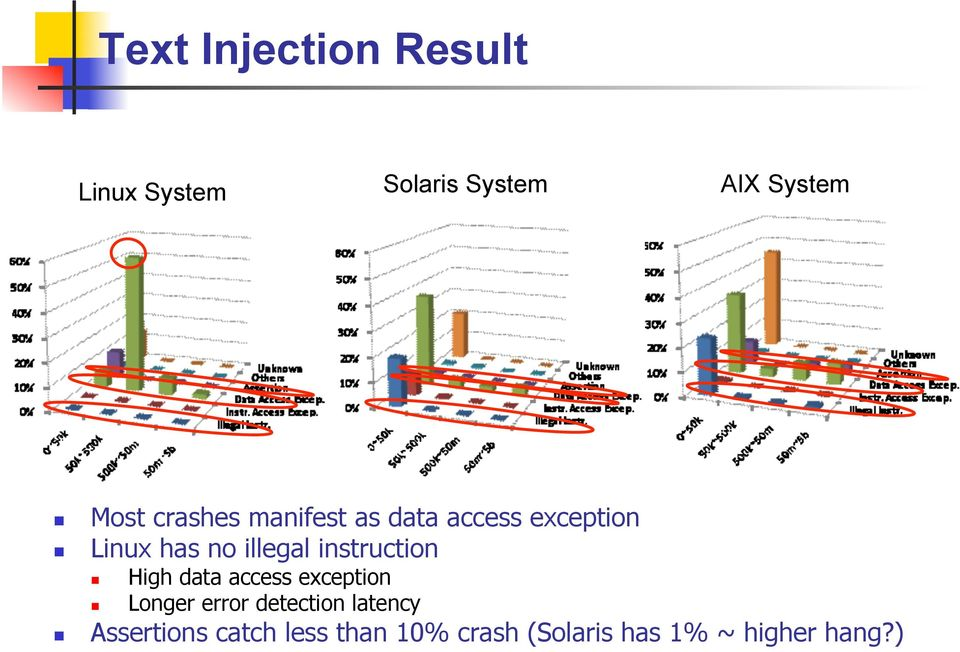 instruction High data access exception Longer error detection