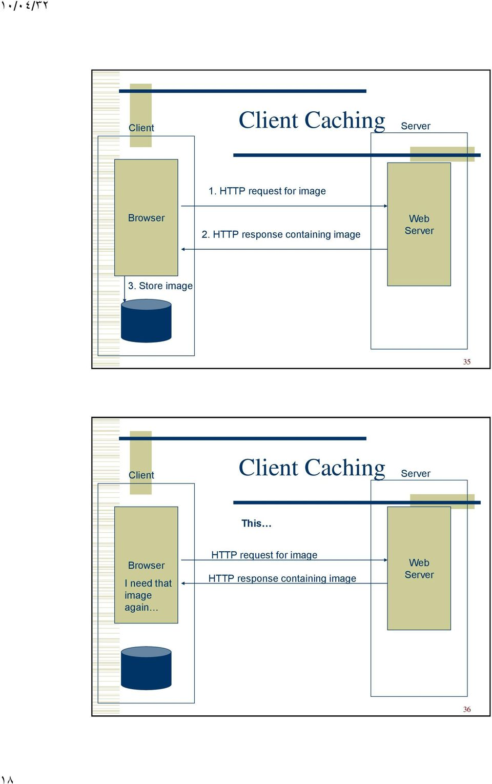 Store image Cache 35 Client Client Caching Server This Browser I