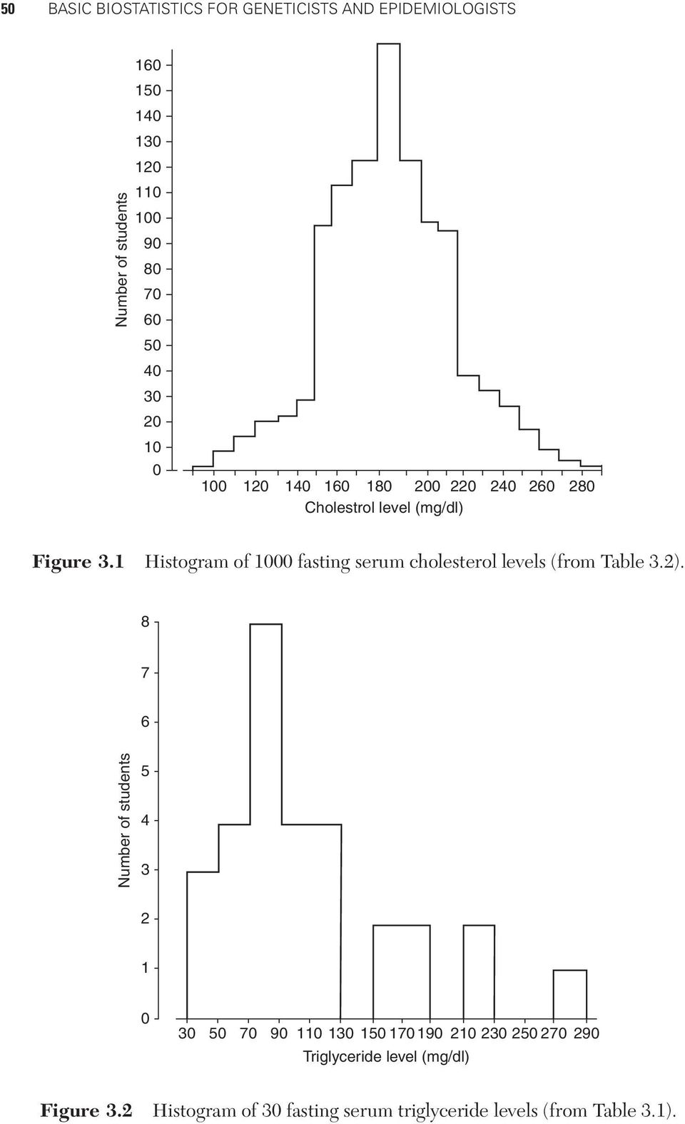 1 Histogram of 1000 fasting serum cholesterol levels (from Table 3.2).