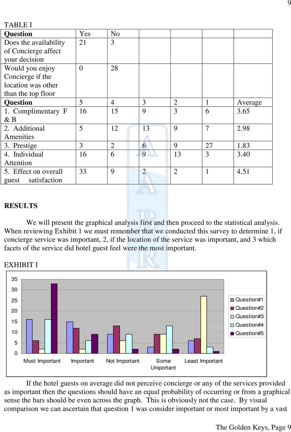 51 guest satisfaction RESULTS We will present the graphical analysis first and then proceed to the statistical analysis.