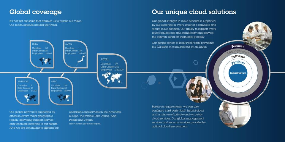 Our ability to support every layer reduces cost and complexity and delivers the optimal cloud for businesses globally.