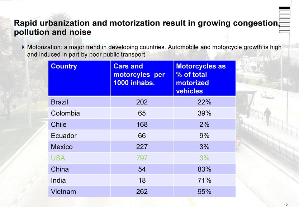 Automobile and motorcycle growth is high and induced in part by poor public transport.