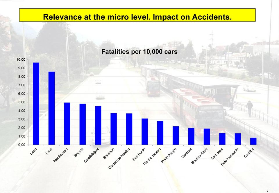 10,00 Fatalities per 10,000 cars