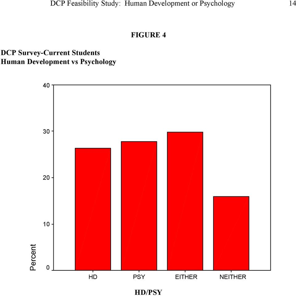 Human Development vs Psychology FIGURE 4 40