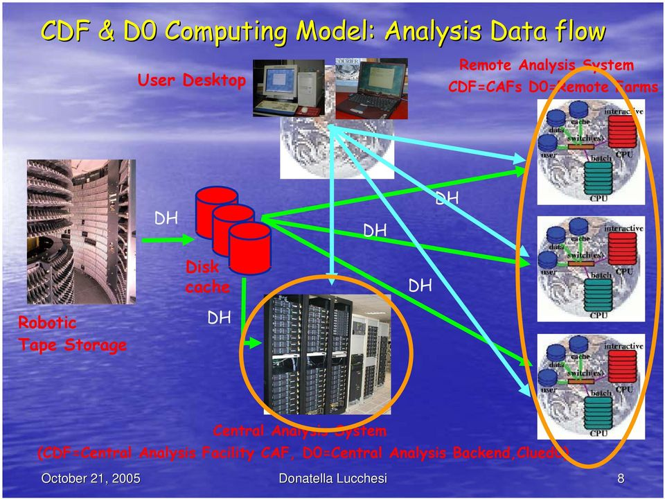 Robotic Tape Storage Central Analysis System (CDF=Central