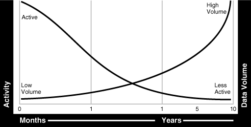 Figure 3 Data Lifecycles.