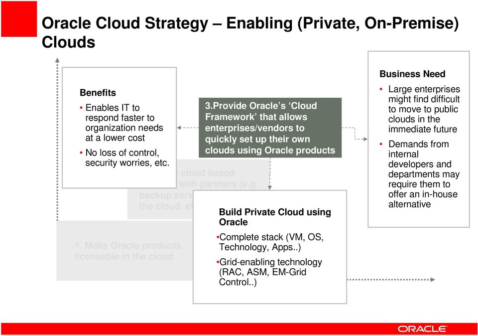 Provide Oracle s Cloud Framework that allows enterprises/vendors to quickly set up their own clouds using Oracle products Complete stack (VM, OS, Technology, Apps.