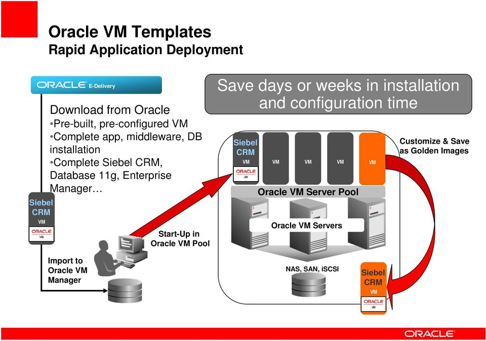 Start-Up in Oracle VM Pool Save days or weeks in installation and configuration time Siebel CRM VM VM VM VM Oracle