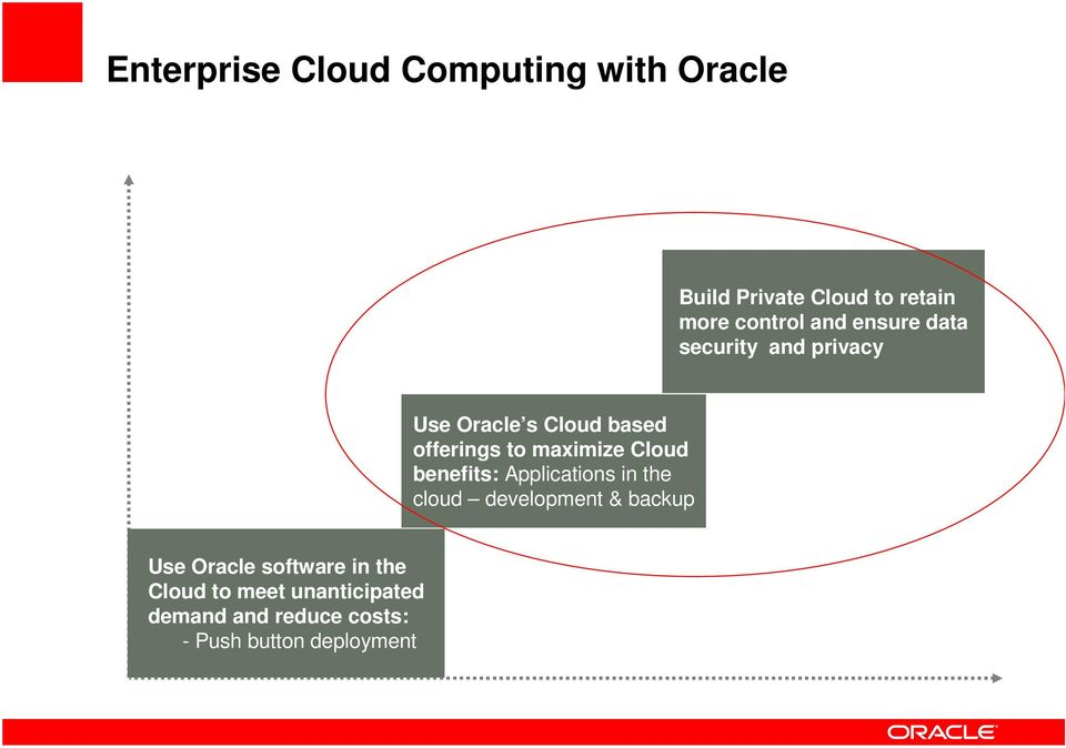 Cloud benefits: Applications in the cloud development & backup Use Oracle software