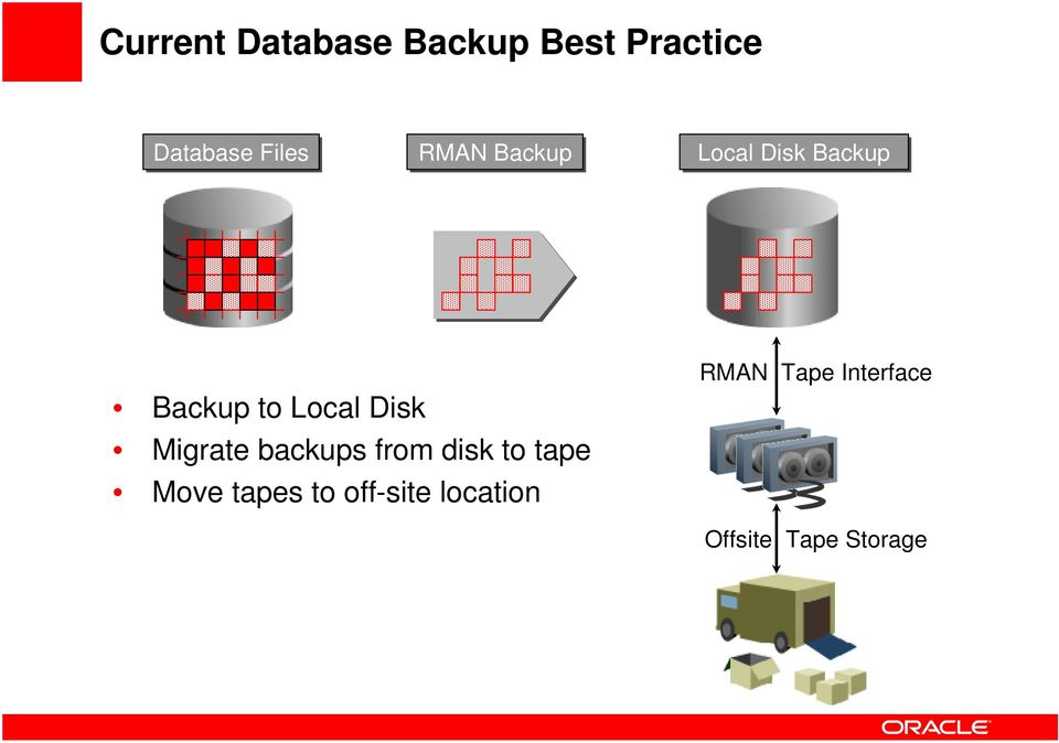 Migrate backups from disk to tape Move tapes to