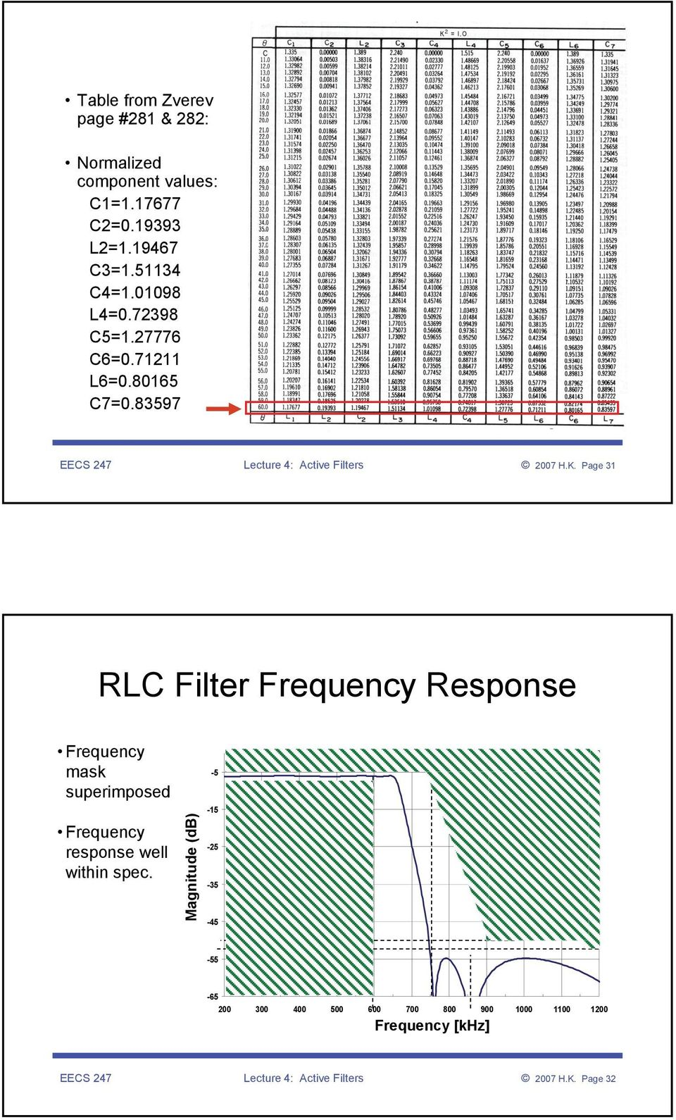 Pge 3 C Filter Frequency Response Frequency msk superimposed Frequency response well within spec.