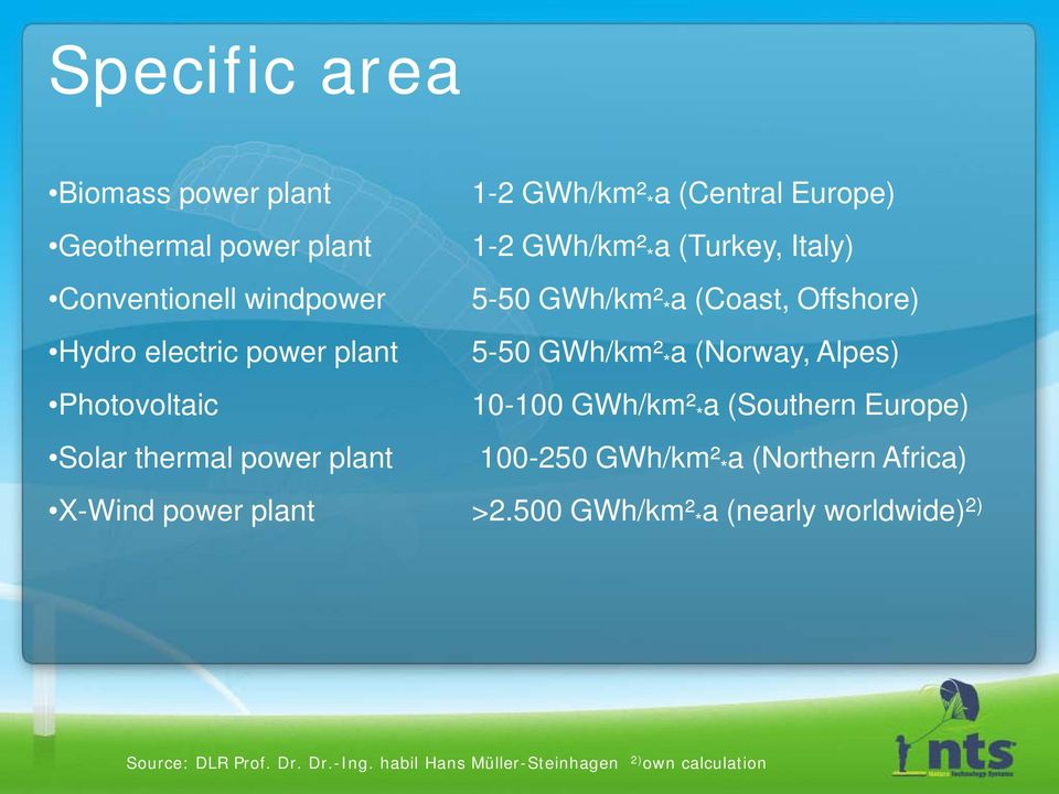 Offshore) 5-50 GWh/km² * a (Norway, Alpes) 10-100 GWh/km² * a (Southern Europe) 100-250 GWh/km² * a (Northern Africa)