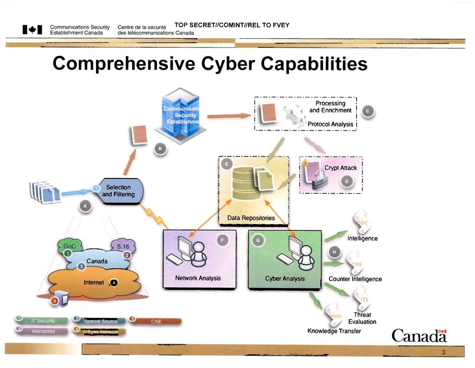 Attack Selection and Filtering Data Repositories Intelligence Canada Internet 0