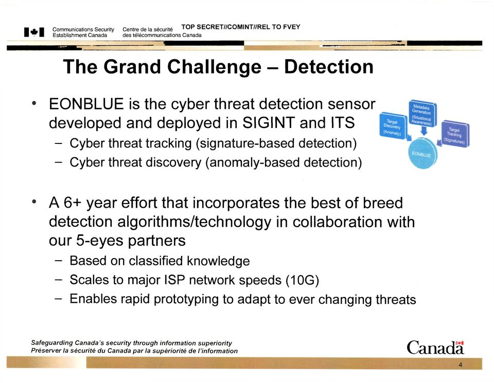 (signature-based detection) - Cyber threat discovery (anomaly-based detection) A 6+ year effort that incorporates the best of breed detection algorithms/technology