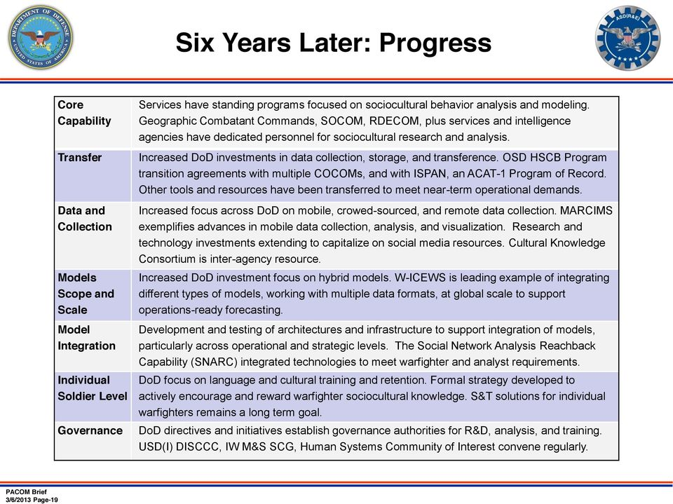 Increased DoD investments in data collection, storage, and transference. OSD HSCB Program transition agreements with multiple COCOMs, and with ISPAN, an ACAT-1 Program of Record.