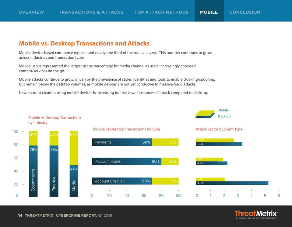 obile attacks continue to grow, driven by the prevalence of stolen identities and tools to enable cloaking/spoofing, but remain below the desktop volumes, as mobile devices are not yet conducive to