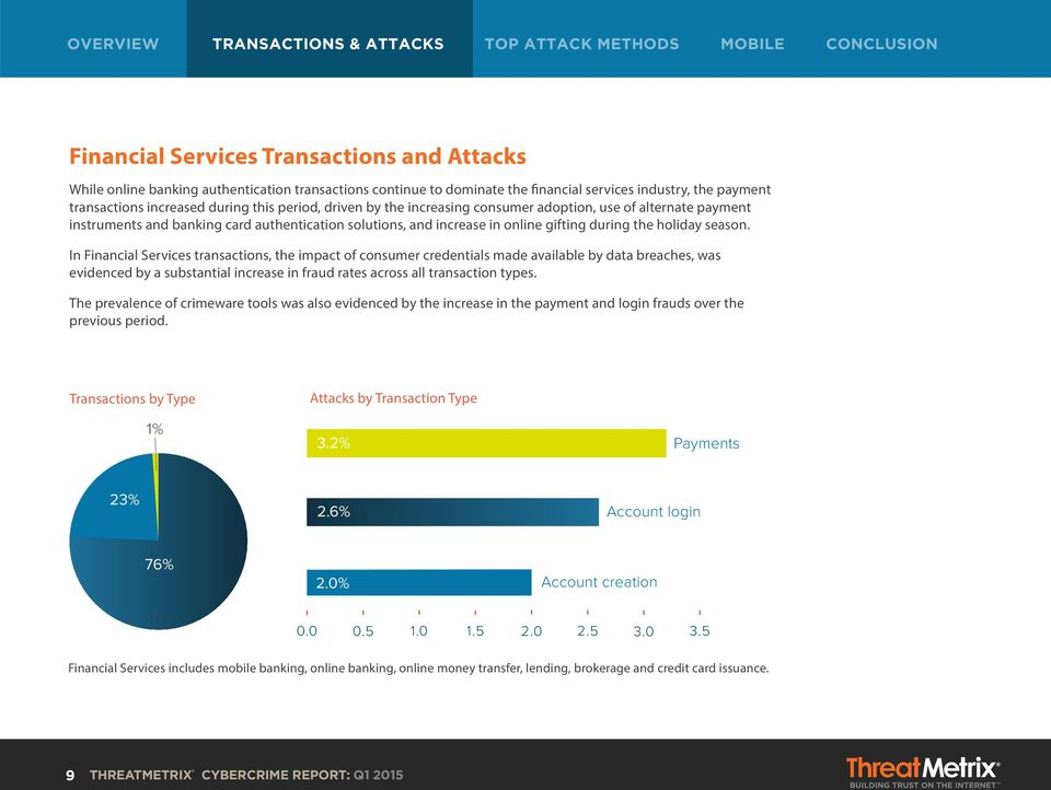 In Financial Services transactions, the impact of consumer credentials made available by data breaches, was evidenced by a substantial increase in fraud rates across all transaction types.