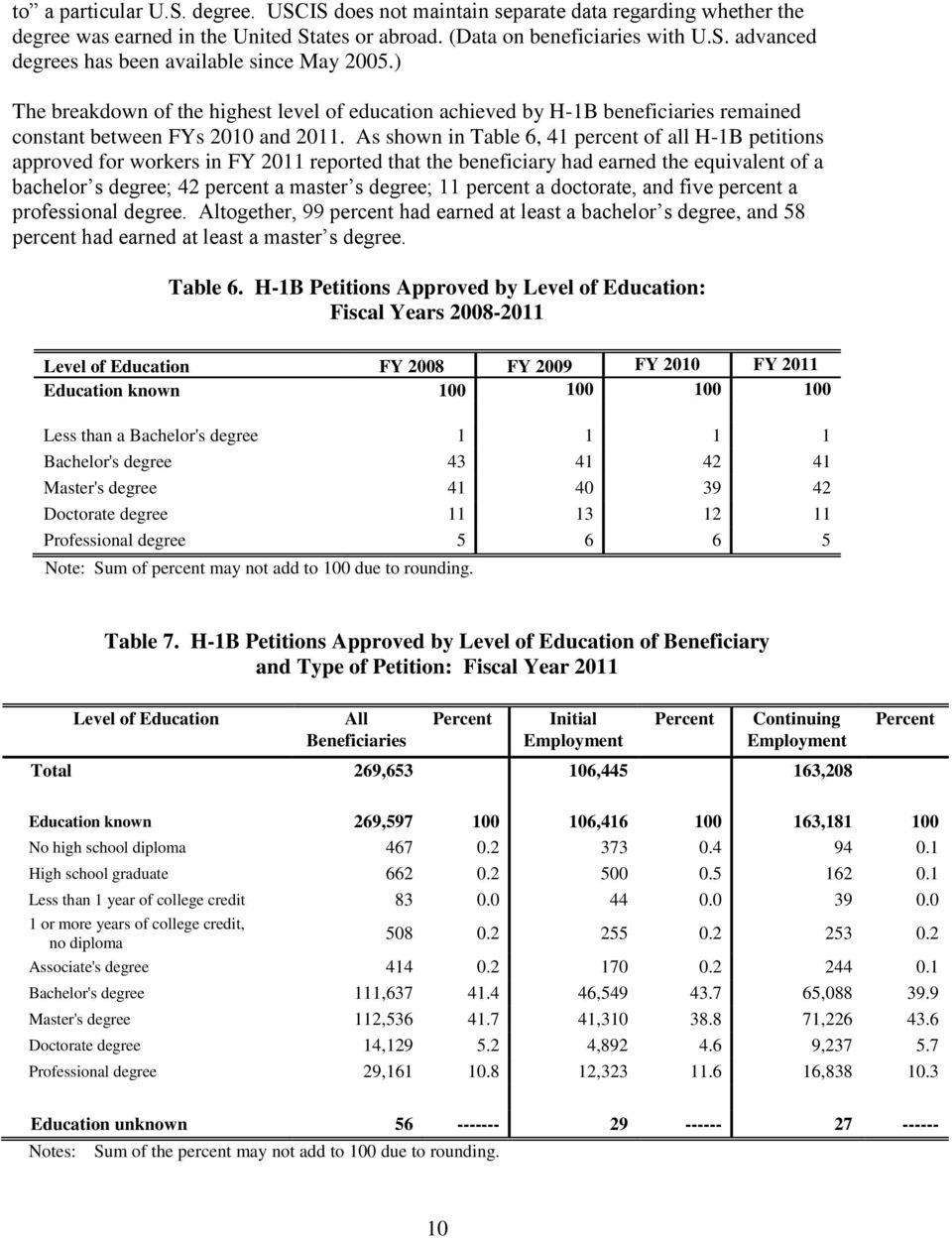 As shown in Table 6, 41 percent of all H-1B petitions approved for workers in FY 2011 reported that the beneficiary had earned the equivalent of a bachelor s degree; 42 percent a master s degree; 11