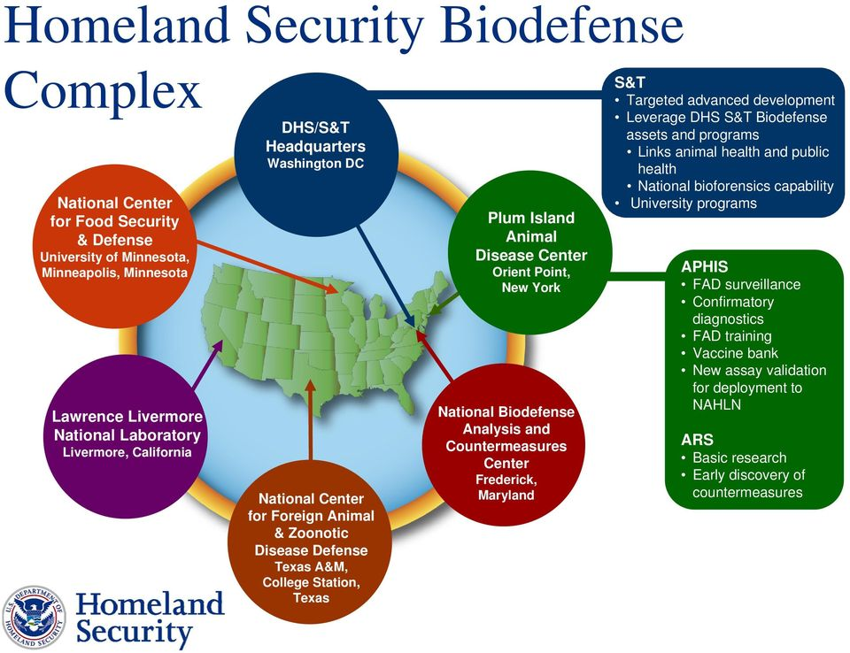 Analysis and Countermeasures Center Frederick, Maryland S&T Targeted advanced development Leverage DHS S&T Biodefense assets and programs Links animal health and public health National bioforensics