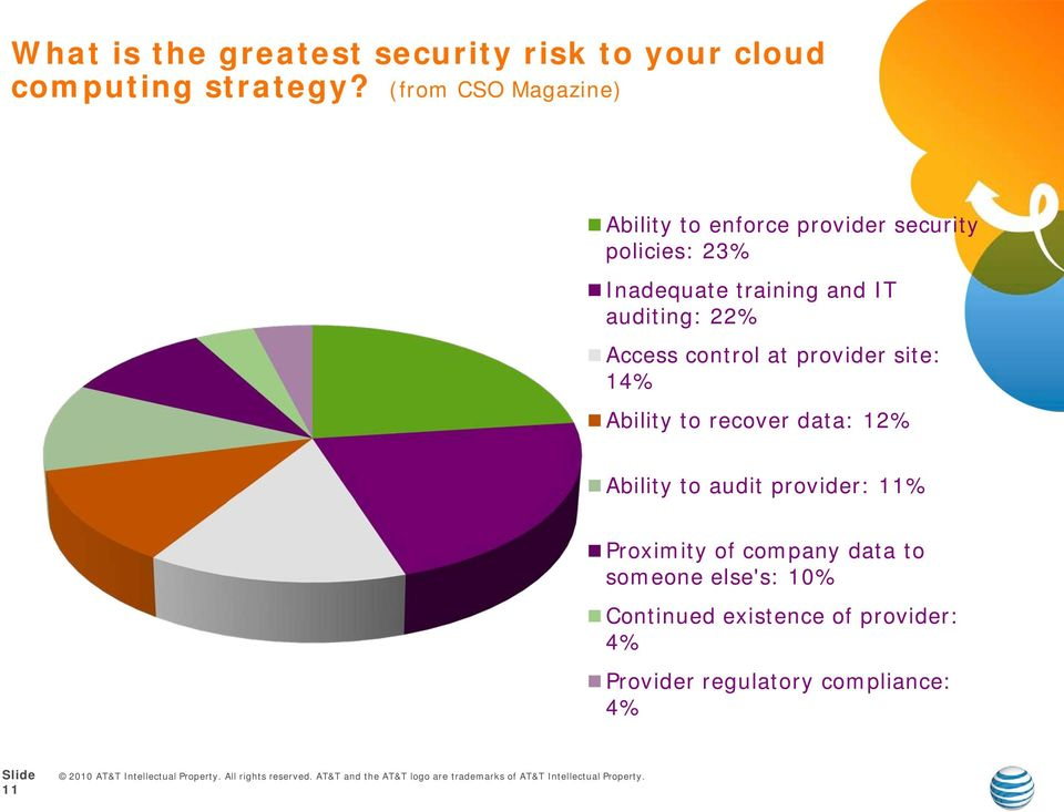 auditing: 22% Access control at provider site: 14% Ability to recover data: 12% Ability to audit