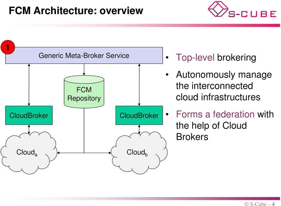 the interconnected cloud infrastructures Cloud a Cloud b