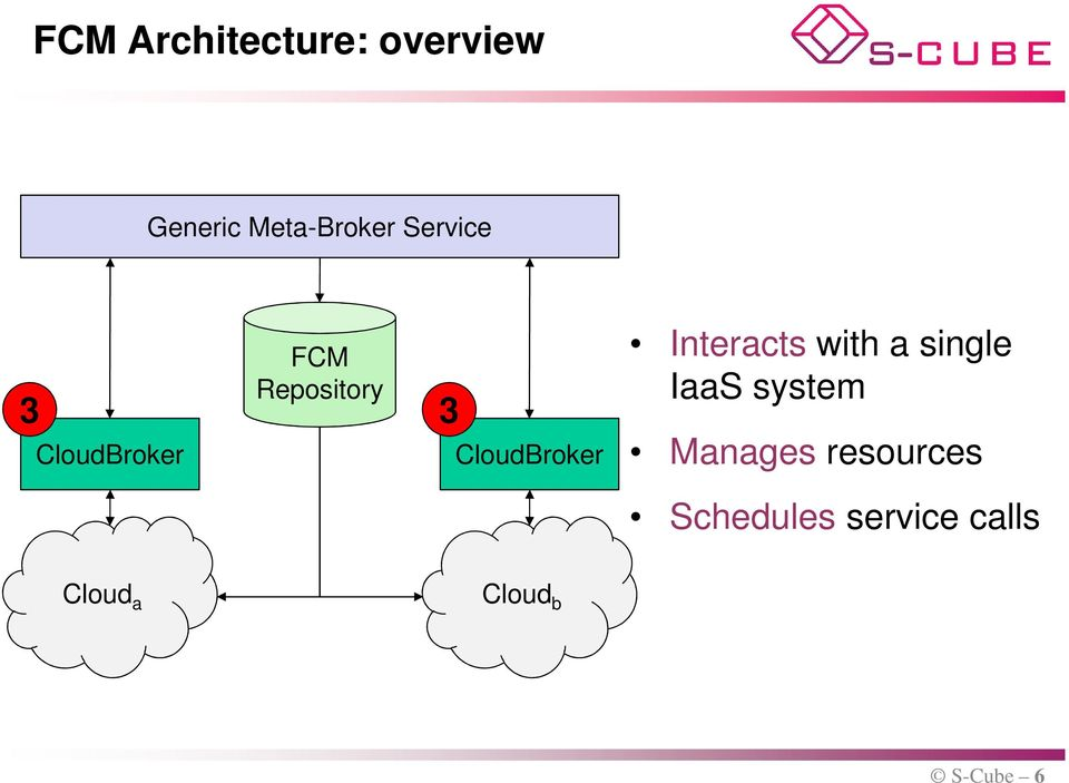 Interacts with a single IaaS system Manages