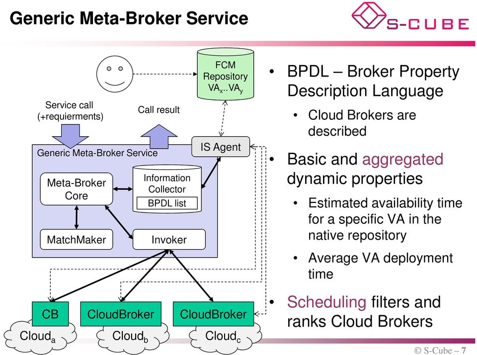 .va y IS Agent BPDL Broker Property Description Language Cloud Brokers are described Basic and aggregated dynamic