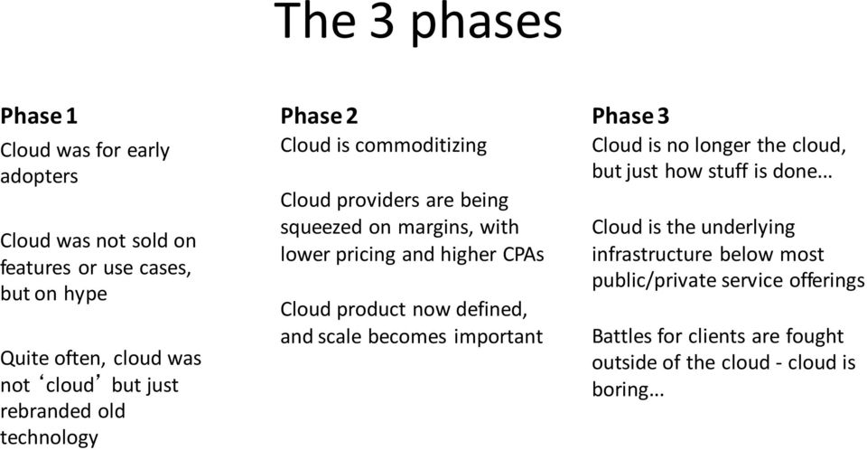 CPAs Cloud product now defined, and scale becomes important Phase 3 Cloud is no longer the cloud, but just how stuff is done.