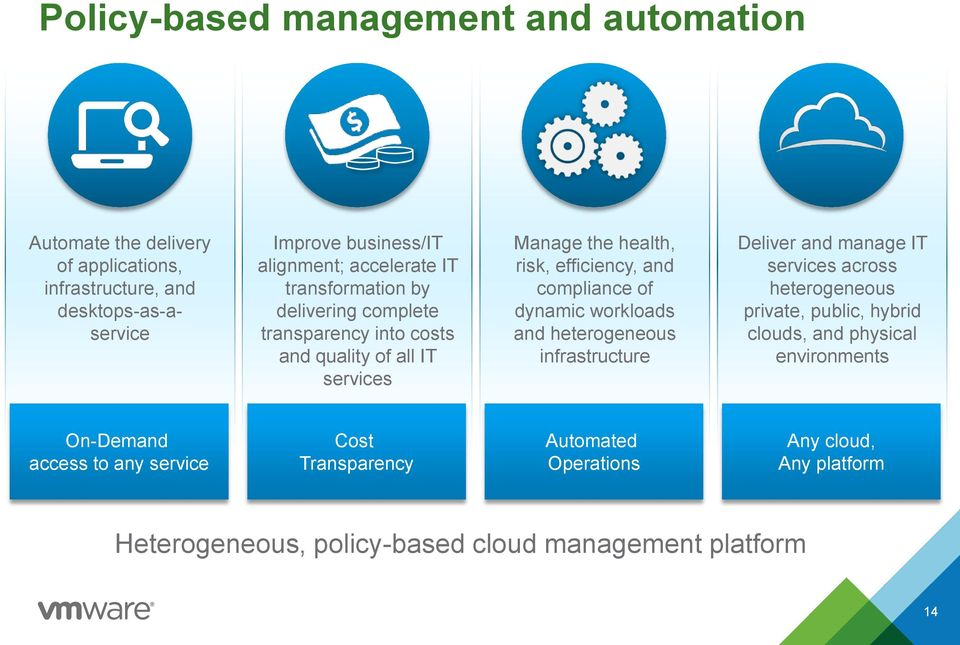 compliance of dynamic workloads and heterogeneous infrastructure Deliver and manage IT services across heterogeneous private, public, hybrid clouds, and
