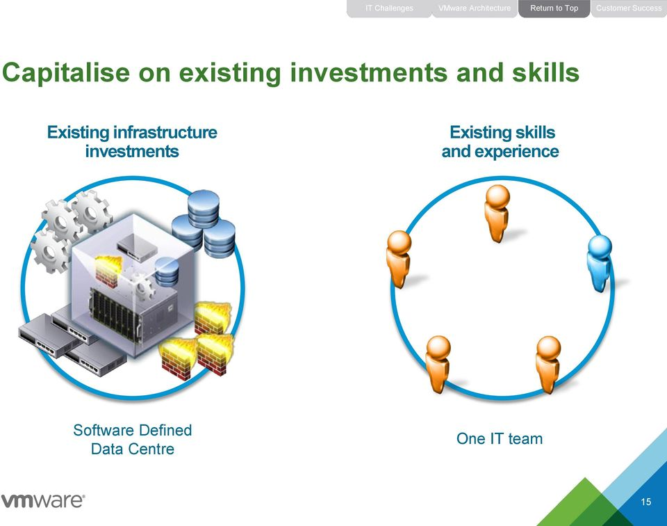 skills Existing infrastructure investments Existing