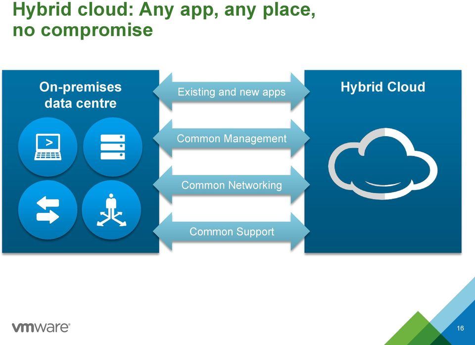 Existing and new apps Hybrid Cloud