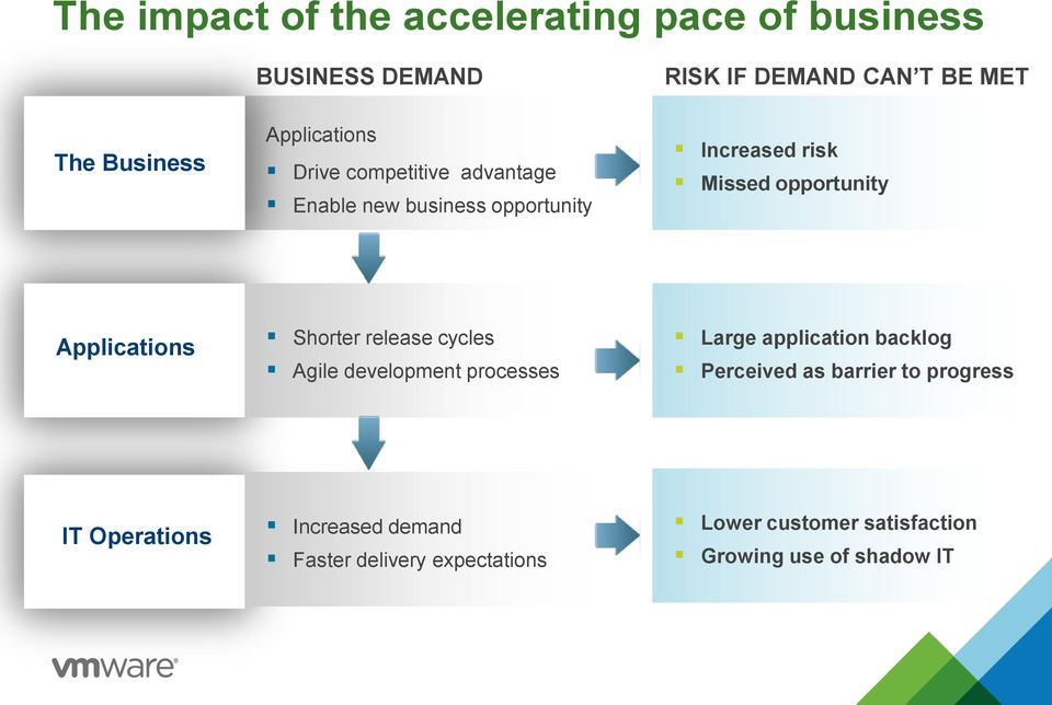 Applications Shorter release cycles Agile development processes Large application backlog Perceived as barrier