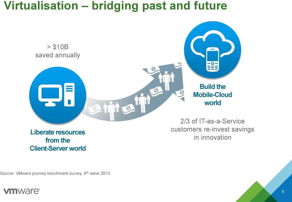 Client-Server world 2/3 of IT-as-a-Service customers re-invest