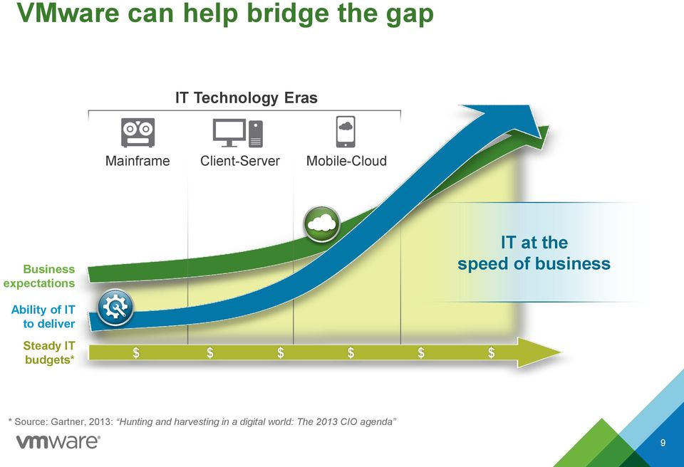 business Ability of IT to deliver Steady IT budgets* $ $ $ $ $ $ *