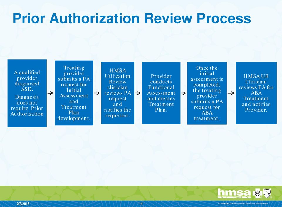 development. HMSA Utilization Review clinician reviews PA request and notifies the requester.
