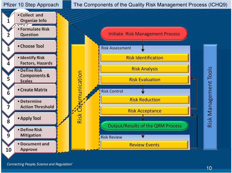 Identification Risk Analysis Risk Evaluation Risk Control Risk Reduction