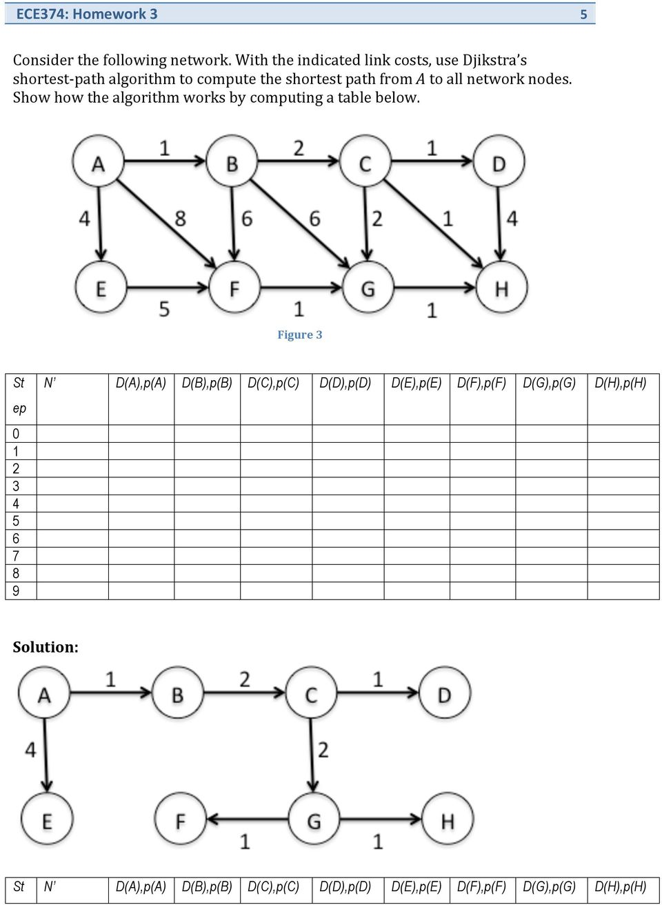 A to all network nodes. Show how the algorithm works by computing a table below.