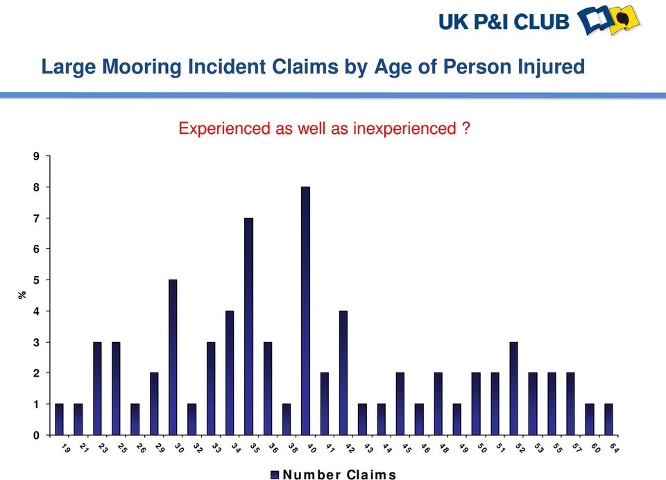 Incident Claims by Age of Person Injured 9 Experienced