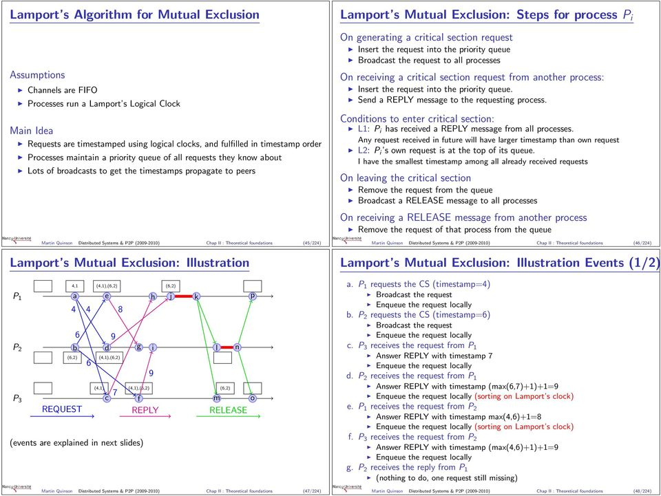 Theoretical foundations (45/224) Lamport s Mutual Exclusion: Illustration P P 2 P 3 4, (4,),(6,2) (6,2) a e h j k p 4 4 8 6 9 b d g i l n (6,2) 6 (4,),(6,2) (4,) (4,),(6,2) 7 c f m o REQUEST REPLY
