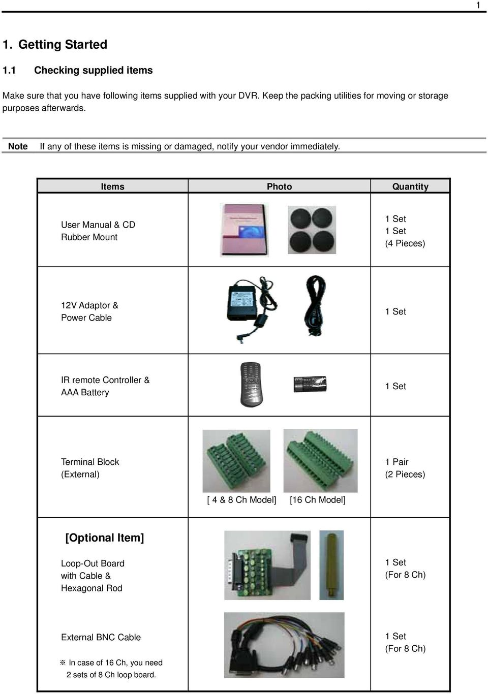 Items Photo Quantity User Manual & CD Rubber Mount 1 Set 1 Set (4 Pieces) 12V Adaptor & Power Cable 1 Set IR remote Controller & AAA Battery 1 Set Terminal Block
