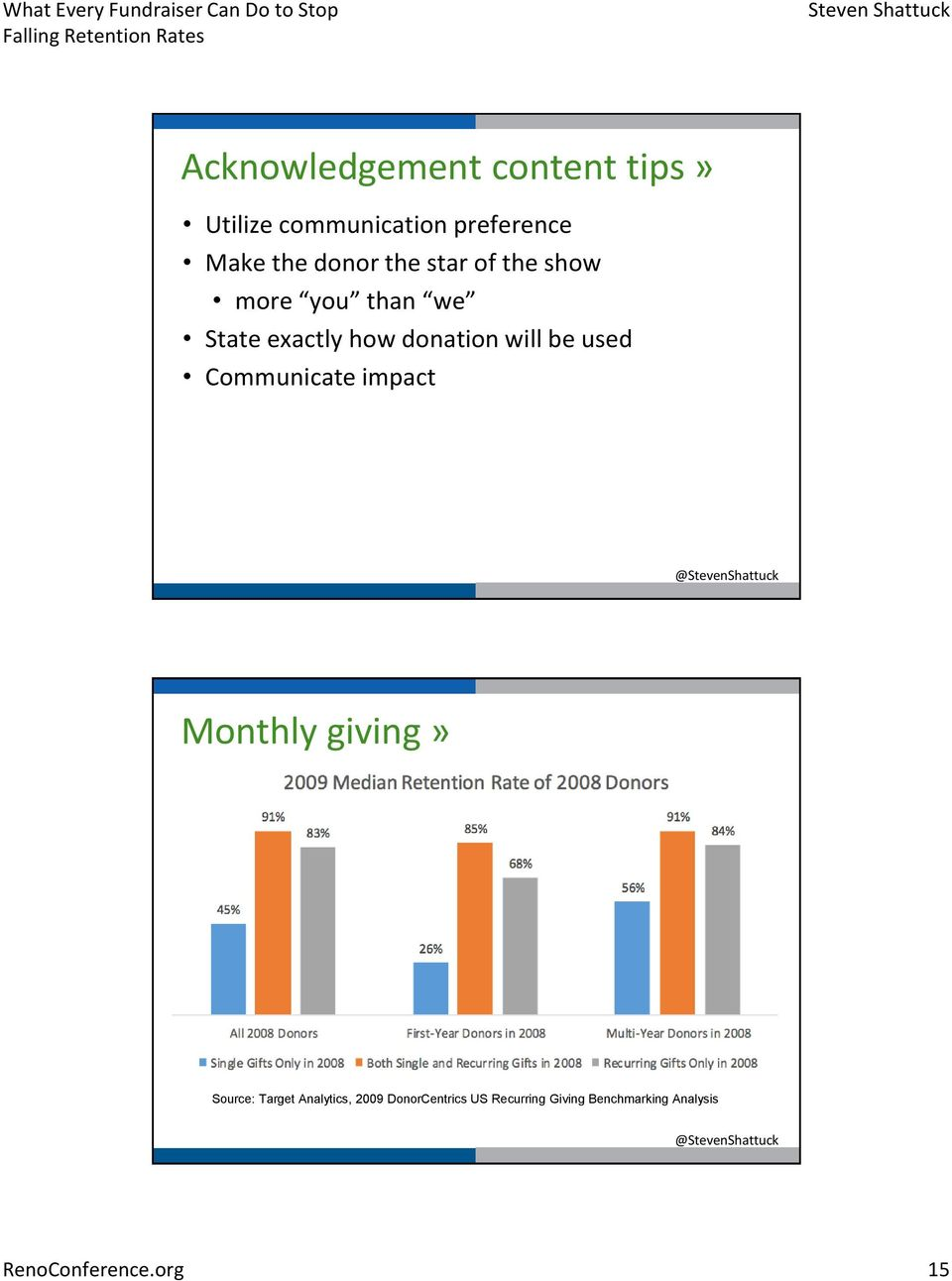 will be used Communicate impact Monthly giving» Source: Target Analytics,