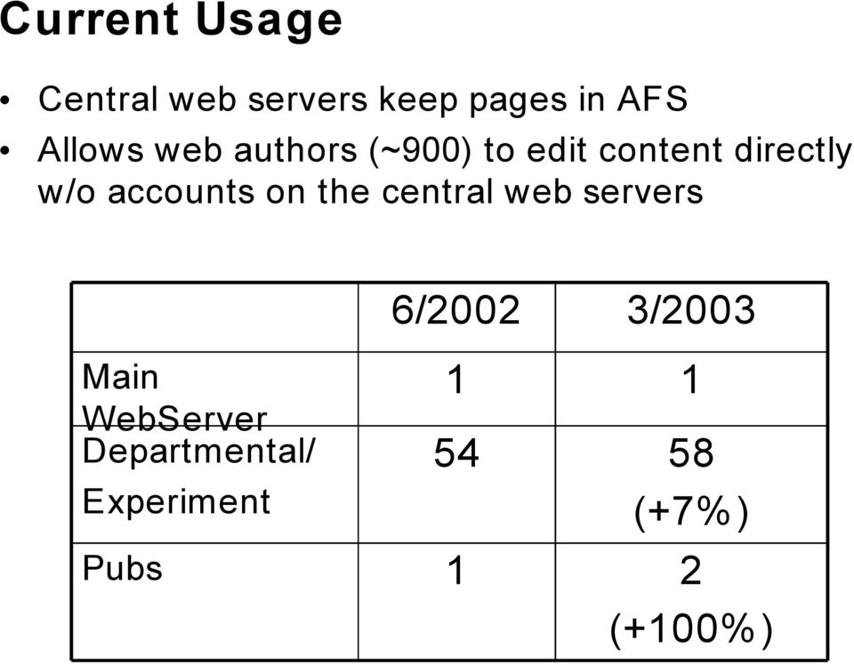 accounts on the central web servers Main WebServer